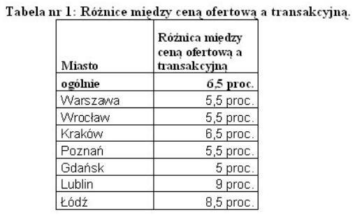 roznice_w_cenach_homebroker
