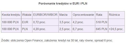 porownanie_kred_eur-pln