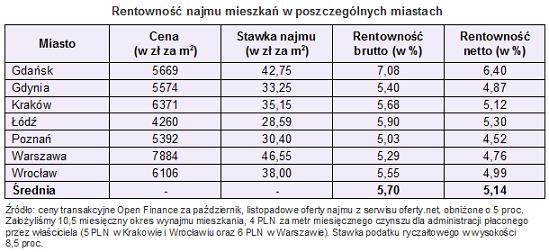 rentownosc_najmu_1_15-11