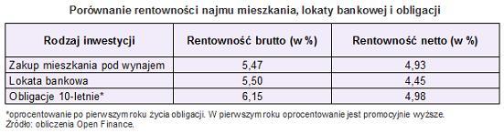 rentownosc_najmu_2_15-11