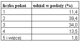rynek_nieruchomosci_2_18.11