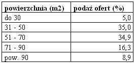 rynek_nieruchomosci_3_18.11