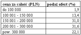 rynek_nieruchomosci_4_18.11