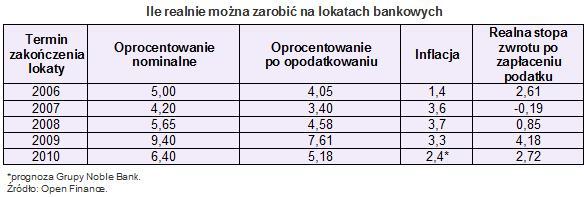 zarobic_na_lokatach